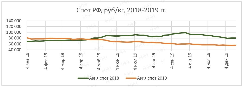 Большой обзор рынка 2019